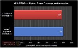 Потребляемая мощность памяти G.Skill ECO