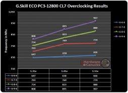 Разгон памяти G.Skill ECO PC3-12800 CL7
