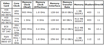 Спецификации HIS Radeon HD 5670 IceQ