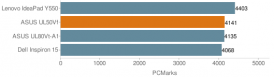 Результат PCMark05 - Asus UL50Vf