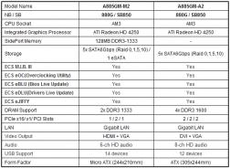 Спецификации материнских плат ECS A885GM-A2 и A885GM-M2