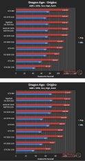 Производительность Asus HD 5870 Matrix в Dragon Age: Origins (DX9) - 1680х1050