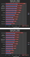 Производительность Asus HD 5870 Matrix в Dragon Age: Origins (DX9) - 2560х1600