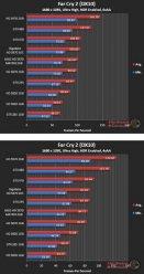 Производительность Asus HD 5870 Matrix в Far Cry 2 (DX10) - 1680х1050