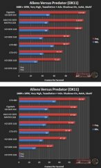 Производительность Asus HD 5870 Matrix в Aliens Versus Predator (DX11)