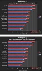 Производительность Asus HD 5870 Matrix в DiRT 2 (DX11) - 1680x1050