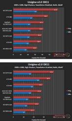 Производительность Asus HD 5870 Matrix в Unigine: Heaven v2.0 (DX11) - 1920х1200