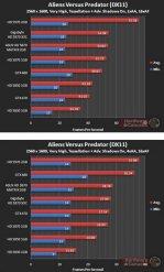 Производительность Asus HD 5870 Matrix в Aliens Versus Predator (DX11) - 2560x1600