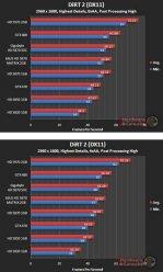 Производительность Asus HD 5870 Matrix в DiRT 2 (DX11) - 2560x1600