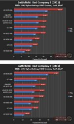 Производительность Asus HD 5870 Matrix в BattleField: Bad Company 2 (DX11) - 2560х1600