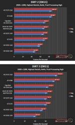 Производительность Asus HD 5870 Matrix в DiRT 2 (DX11) - 1920x1200