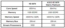 Характеристики Asus HD 5870 2 Гб Matrix Platinum в сравнении со стоковым HD 5870