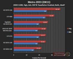 Производительность Asus HD 5870 Matrix в Metro 2033 (DX11) - 1920х1200