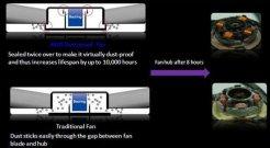 Dust Proof Fan позволяет увеличить срок службы вентилятора