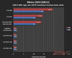 Производительность Asus HD 5870 Matrix в Metro 2033 (DX11) - 2560х1600