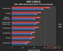 Производительность Asus HD 5870 Matrix в тяжелом режиме DIRT 2 (DX11)