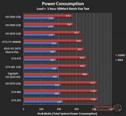 Потребляемая мощность Asus HD 5870 Matrix  в сравнении c другими видеокартами