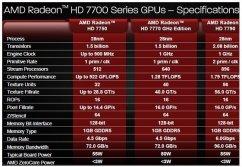 Чип AMD Radeon HD 7790