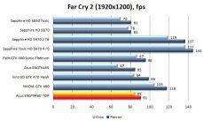 Производительность видеокарты Asus ENGTX460 TOP - Far Cry 2- 1920x1200