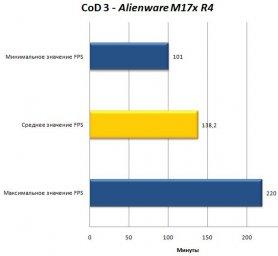 Alienware M17x R4 с видеокартой Nvidia GeForce GTX 680M