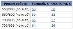Температура stock Palit 9500GT
