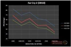 Far Cry 2 Sapphire HD 5830