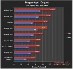 Dragon Age: Origins Sapphire HD 5830