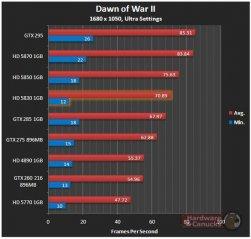 Dawn of War II Sapphire HD 5830