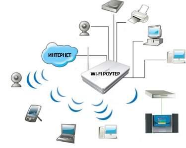 Настройка точки доступа Wi-Fi у себя дома