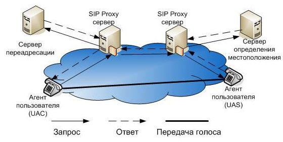 центральным сервером при