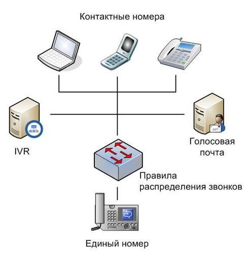 Что такое виртуальный телефонный номер?