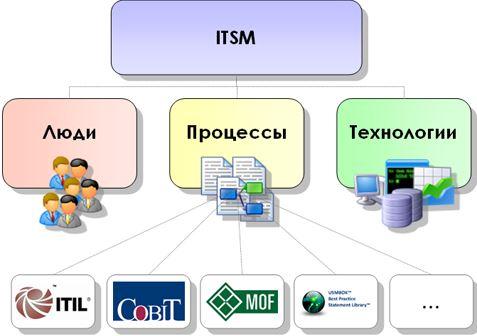 Внедрение ITSM систем и информационная безопасность