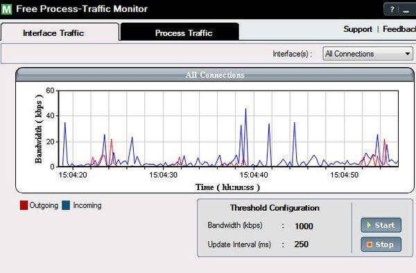 Программа Free Process-Traffic Monitor поможет контролировать сетевой трафик