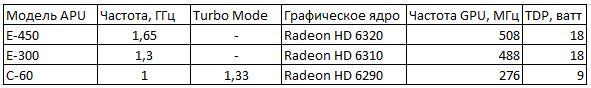 Спецификации новых процессоров APU от AMD