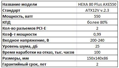 Основные спецификации FSP HEXA AXE550
