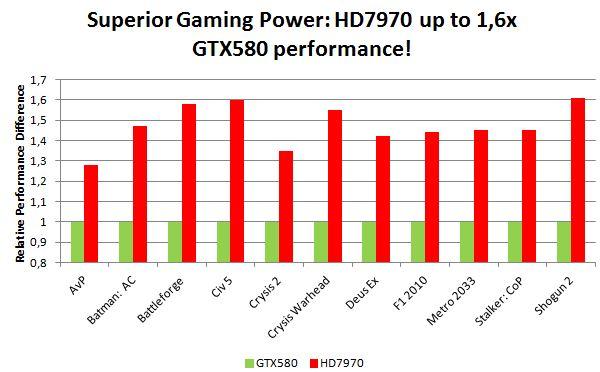 Производительность AMD HD 7970