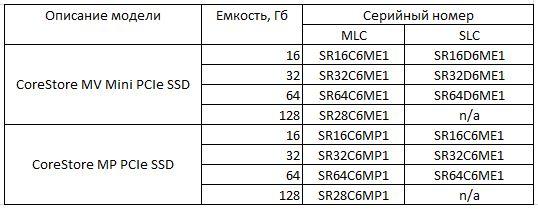 Характеристики новых дисков CoreStore от Super Talent