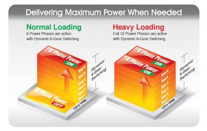 Модель P67A-UD7-B3 поддерживает технологию DUAL CPU Power