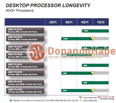 Список процессоров AMD Bulldozer Zambezi-FX