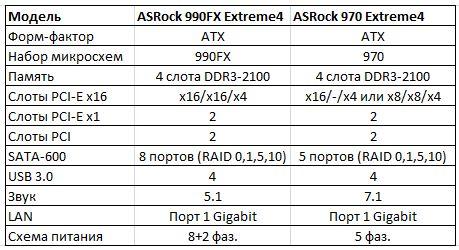 Характеристики ASRock 990FX Extreme4 и ASRock 970 Extreme4
