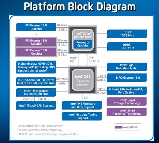 Intel представили новый чипсет Z68 Express