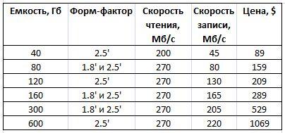 Краткие спецификации Intel SSD 320