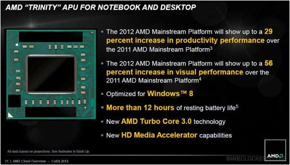Новые APU Trinity от AMD