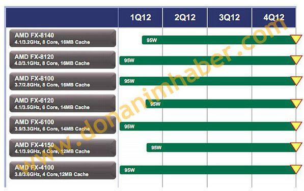 AMD в ближайшее время планирует выпусить три новых процессора