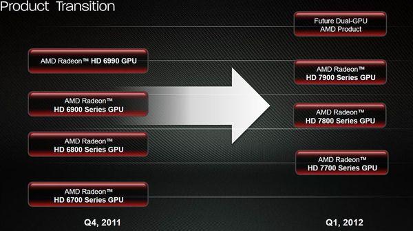 Семейство видеокарт AMD Radeon HD 7ххх