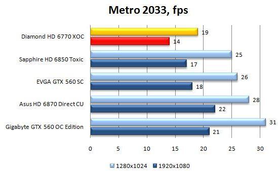 Производительность Diamond HD 6770 в Metro 2033