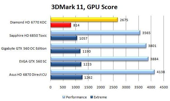 Производительность Diamond HD 6770 в 3DMark 11