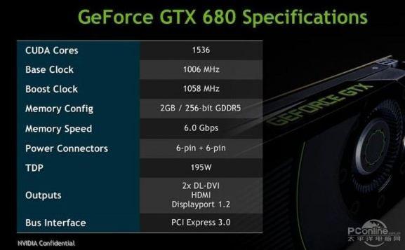 Спецификации NVIDIA GTX 680