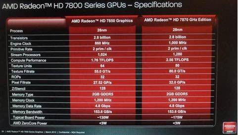 Характеристики будущих видеокарт AMD HD 7870 и HD 7850