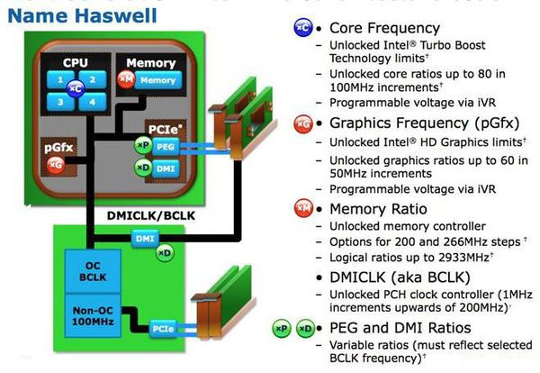 Процессоры Intel Haswell